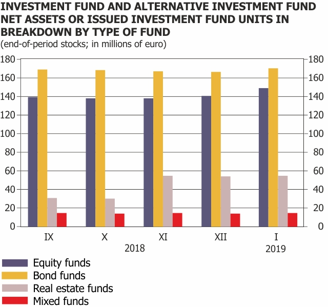 Investment funds Jan 2019
